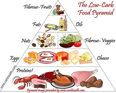 LowCarbFoodPyramid-Thanks_e-clipseDotCom